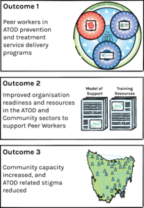 A graphic chart showing the outcomes for the project, with outcome text next to images. The first image shows the peer host logos in circles inside larger circles depicting their outward influence. The 2nd shows two piles of paper documents with DEN's logo, representing the resources. The 3rd shows a map of tasmania with people icons all around, connected by blue lines showing relationships.