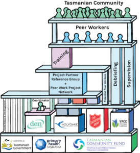 An image depicting logos and project components as blocks stacked on top of one another, illustrating the peer worker project structure.