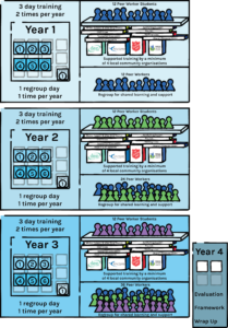 A graphic depicting the timeline of the project. Three large blue rectangles represent the three project years, with each rectangle holding a calendar with 6 squares to show training days and increasingly larger groups of people representing the peer workers.